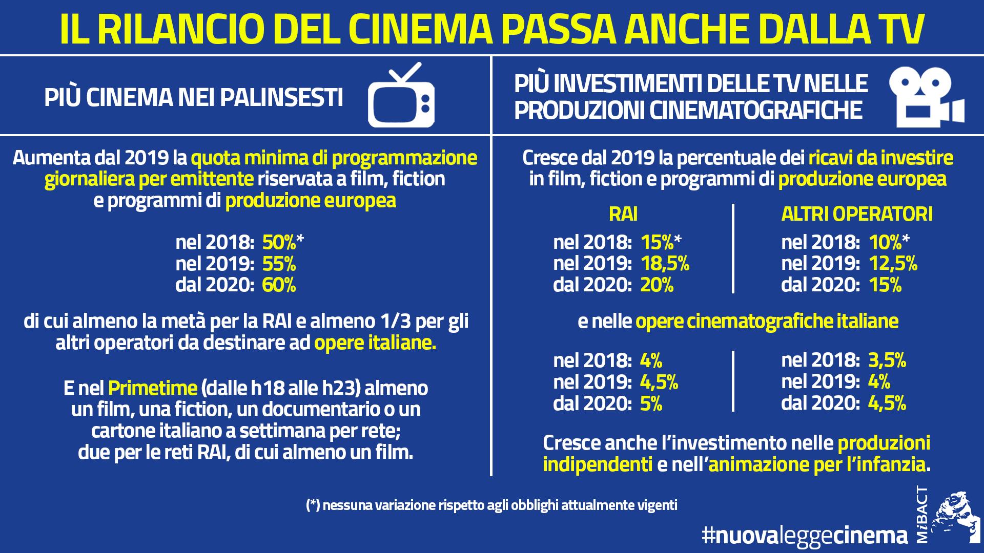 MiBACT_banner02102017_DECRETO PER CINEMA ITALIANO IN TV